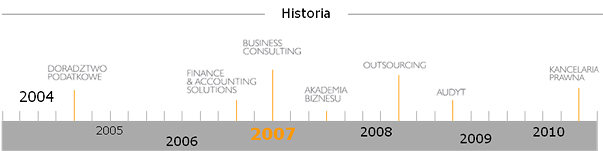 Historia MDDP | MDDP Business Consulting | Grupa MDDP